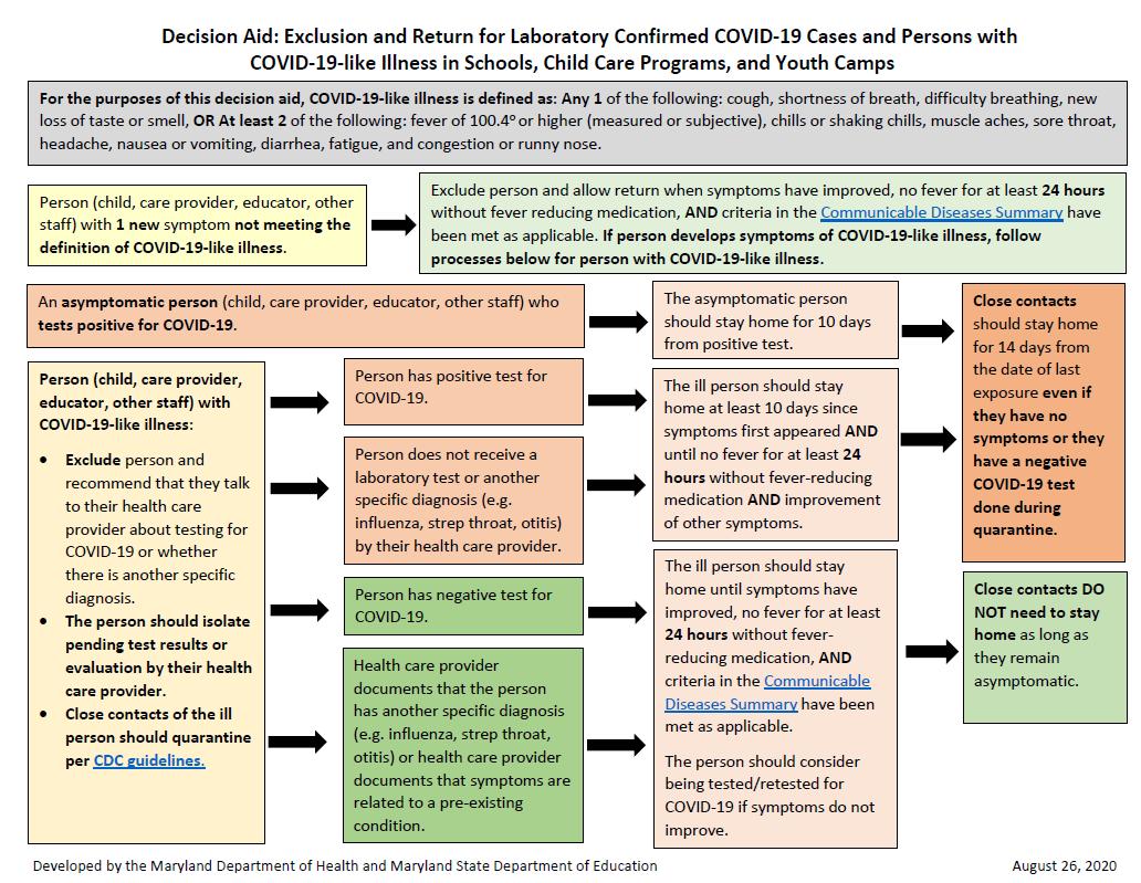 COVID Scenarios for Schools Chart